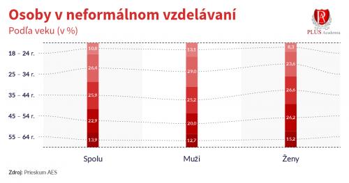 Infografika_podla_veku